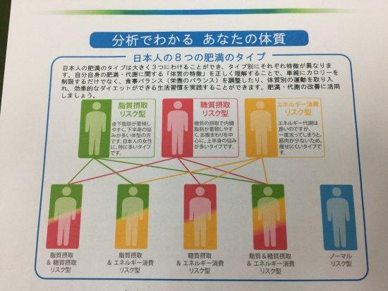 代謝・肥満に関する3つの遺伝子